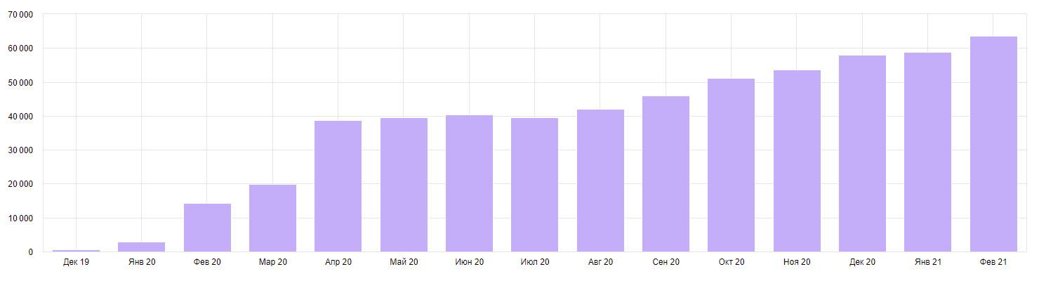 Пример роста трафика по одному из проектов